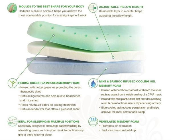 Featured Levels of Foam Pillow